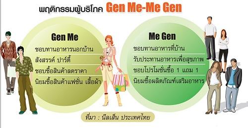 เจาะกลุ่ม Gen Me & Me Gen ผู้ชี้นำเทรนด์ธุรกิจในอนาคต