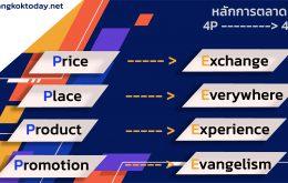 การตลาด 4E ในยุคโควิด